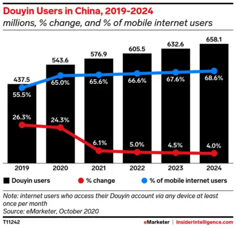 Douyin growth